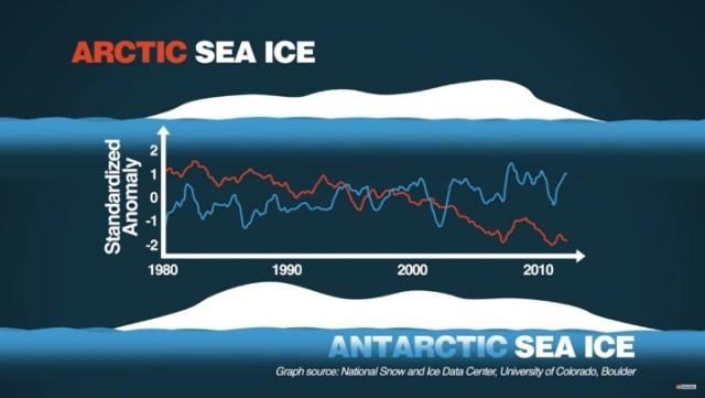 Arktis - Antarktis