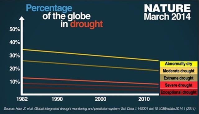 Globe in drought