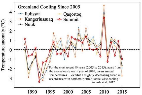 Greenland cooling