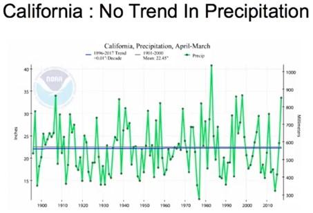No Californian trend