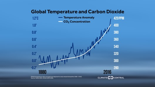 Temp & CO2