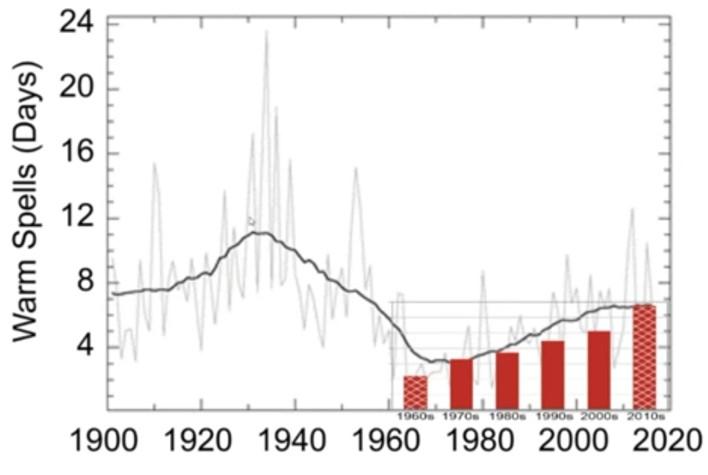 EPA US temperatures