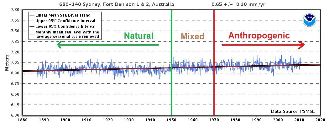 natura - mixed - anthropogenic sea level rise