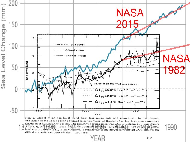 sea level, nasa 1982&2015