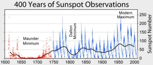 solen 400 år